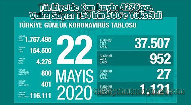 Türkiye'de Can kaybı 4276'ya, Vaka Sayısı 154 bin 500'e Yükseldi