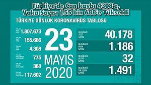 Türkiye'de Can kaybı 4308'e, Vaka Sayısı 155 bin 688'e Yükseldi
