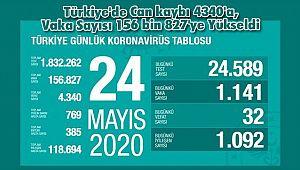 Türkiye'de Can kaybı 4340'a, Vaka Sayısı 156 bin 827'ye Yükseldi