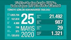 Türkiye'de Can kaybı 4369'a, Vaka Sayısı 157 bin 814'e Yükseldi