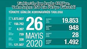 Türkiye'de Can kaybı 4397'ye, Vaka Sayısı 158 bin 762'ye Yükseldi