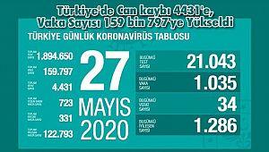 Türkiye'de Can kaybı 4431'e, Vaka Sayısı 159 bin 797'ye Yükseldi