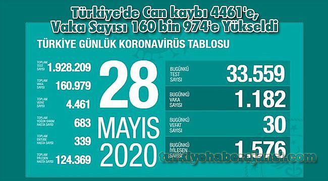 Türkiye'de Can kaybı 4461'e, Vaka Sayısı 160 bin 974'e Yükseldi