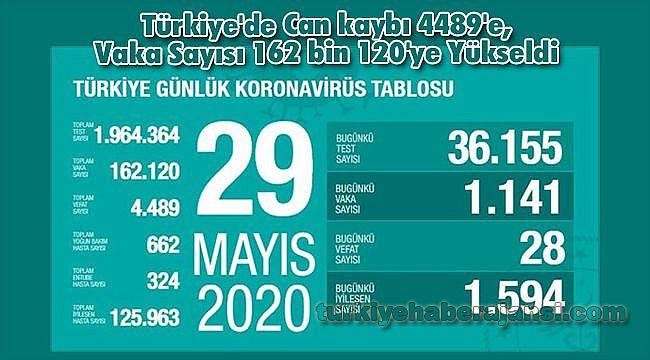 Türkiye'de Can kaybı 4489'e, Vaka Sayısı 162 bin 120'ye Yükseldi