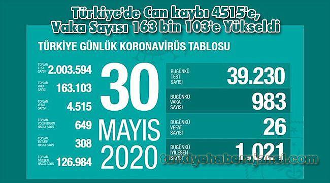 Türkiye'de Can kaybı 4515'e, Vaka Sayısı 163 bin 103'e Yükseldi
