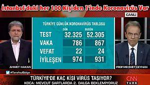 İstanbul'daki her 100 Kişiden 1'inde Koronavirüs Var