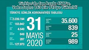 Türkiye'de Can kaybı 4540'a, Vaka Sayısı 163 bin 942'ye Yükseldi