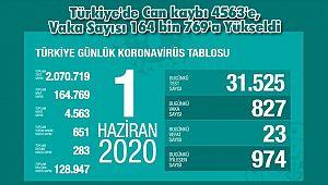 Türkiye'de Can kaybı 4563'e, Vaka Sayısı 164 bin 769'a Yükseldi