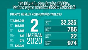 Türkiye'de Can kaybı 4585'e, Vaka Sayısı 165 bin 555'e Yükseldi
