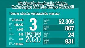 Türkiye'de Can kaybı 4609'a, Vaka Sayısı 166 bin 422'ye Yükseldi
