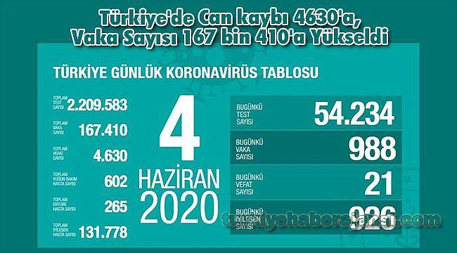 Türkiye'de Can kaybı 4630'a, Vaka Sayısı 167 bin 410'a Yükseldi