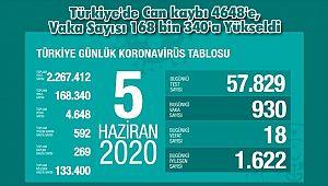 Türkiye'de Can kaybı 4648'e, Vaka Sayısı 168 bin 340'a Yükseldi