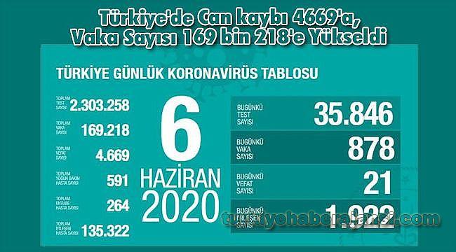 Türkiye'de Can kaybı 4669'a, Vaka Sayısı 169 bin 218'e Yükseldi