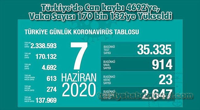Türkiye'de Can kaybı 4692'ye, Vaka Sayısı 170 bin 132'ye Yükseldi