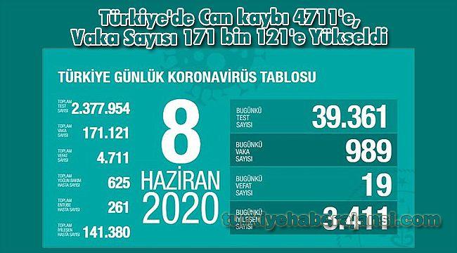Türkiye'de Can kaybı 4711'e, Vaka Sayısı 171 bin 121'e Yükseldi