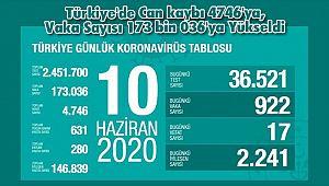 Türkiye'de Can kaybı 4746'ya, Vaka Sayısı 173 bin 036'ya Yükseldi