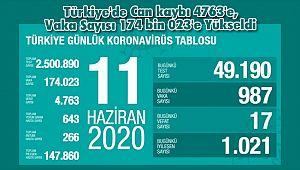 Türkiye'de Can kaybı 4763'e, Vaka Sayısı 174 bin 023'e Yükseldi