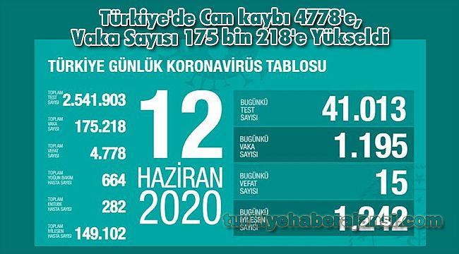 Türkiye'de Can kaybı 4778'e, Vaka Sayısı 175 bin 218'e Yükseldi