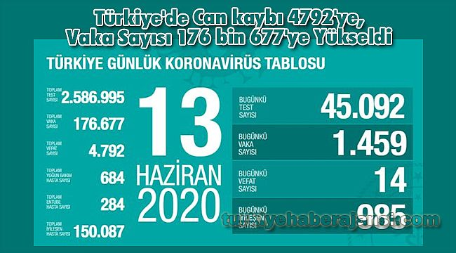 Türkiye'de Can kaybı 4792'ye, Vaka Sayısı 176 bin 677'ye Yükseldi