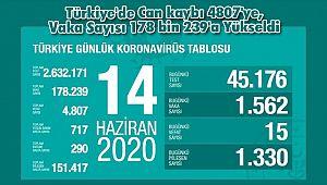 Türkiye'de Can kaybı 4807'ye, Vaka Sayısı 178 bin 239'a Yükseldi