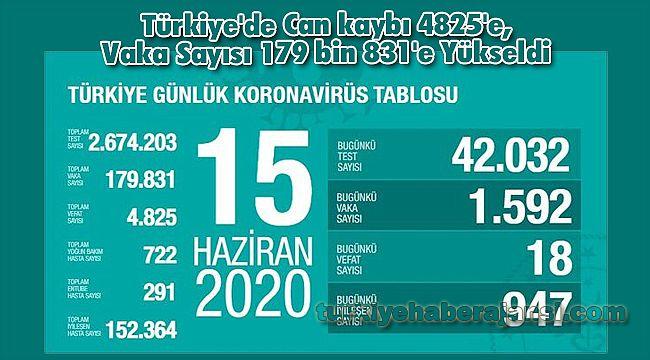 Türkiye'de Can kaybı 4825'e, Vaka Sayısı 179 bin 831'e Yükseldi
