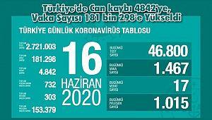 Türkiye'de Can kaybı 4842'ye, Vaka Sayısı 181 bin 298'e Yükseldi