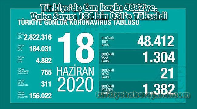 Türkiye'de Can kaybı 4882'ye, Vaka Sayısı 184 bin 031'e Yükseldi