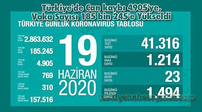 Türkiye'de Can kaybı 4905'ye, Vaka Sayısı 185 bin 245'e Yükseldi