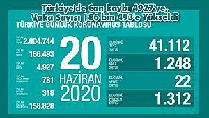 Türkiye'de Can kaybı 4927'ye, Vaka Sayısı 186 bin 493'e Yükseldi