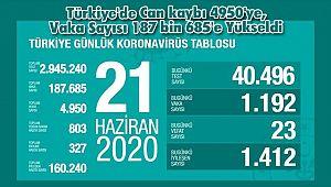 Türkiye'de Can kaybı 4950'ye, Vaka Sayısı 187 bin 685'e Yükseldi