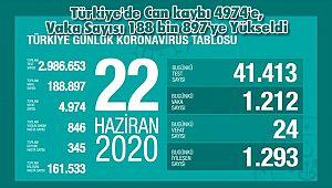 Türkiye'de Can kaybı 4974'e, Vaka Sayısı 188 bin 897'ye Yükseldi