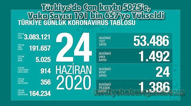 Türkiye'de Can kaybı 5025'e, Vaka Sayısı 191 bin 657'ye Yükseldi
