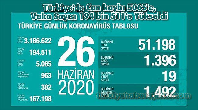 Türkiye'de Can kaybı 5065'e, Vaka Sayısı 194 bin 511'e Yükseldi