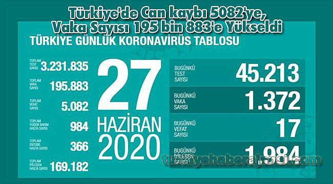 Türkiye'de Can kaybı 5082'ye, Vaka Sayısı 195 bin 883'e Yükseldi