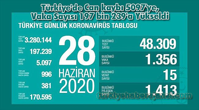 Türkiye'de Can kaybı 5097'ye, Vaka Sayısı 197 bin 239'a Yükseldi
