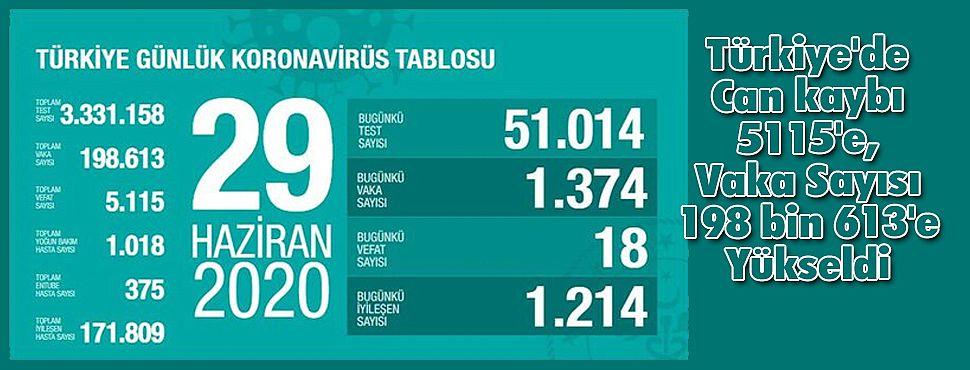 Türkiye'de Can kaybı 5115'e, Vaka Sayısı 198 bin 613'e Yükseldi