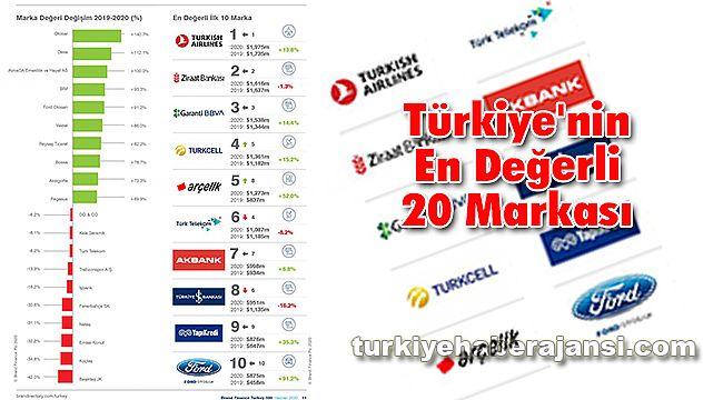 Türkiye'nin En Değerli 20 Markası