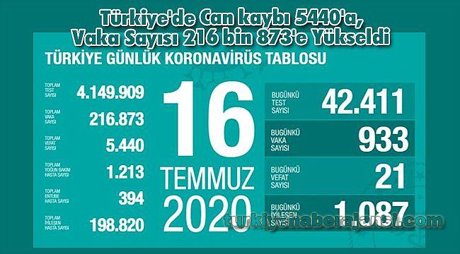 Türkiye'de Can kaybı 5440'a, Vaka Sayısı 216 bin 873'e Yükseldi