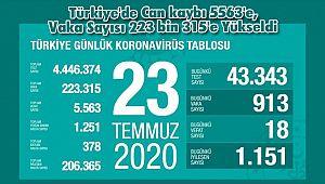 Türkiye'de Can kaybı 5563'e, Vaka Sayısı 223 bin 315'e Yükseldi
