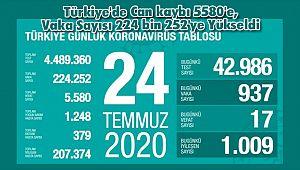 Türkiye'de Can kaybı 5580'e, Vaka Sayısı 224 bin 252'ye Yükseldi