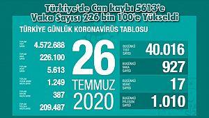 Türkiye'de Can kaybı 5613'e Vaka Sayısı 226 bin 100'e Yükseldi