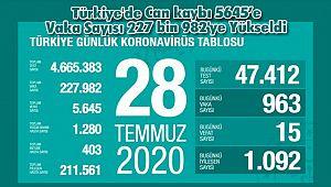Türkiye'de Can kaybı 5645'e Vaka Sayısı 227 bin 982'ye Yükseldi