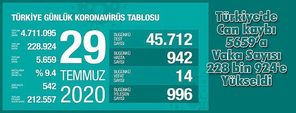 Türkiye'de Can kaybı 5659'a Vaka Sayısı 228 bin 924'e Yükseldi