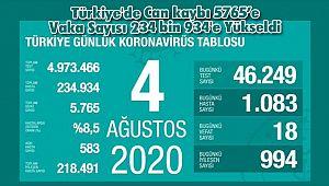 Türkiye'de Can kaybı 5765'e Vaka Sayısı 234 bin 934'e Yükseldi