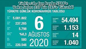 Türkiye'de Can kaybı 5798'e Vaka Sayısı 237 bin 265'e Yükseldi