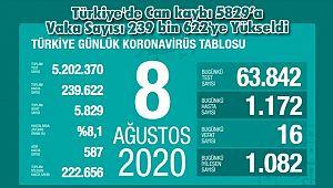 Türkiye'de Can kaybı 5829'a Vaka Sayısı 239 bin 622'ye Yükseldi