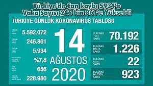 Türkiye'de Can kaybı 5934'e Vaka Sayısı 246 bin 861'e Yükseldi