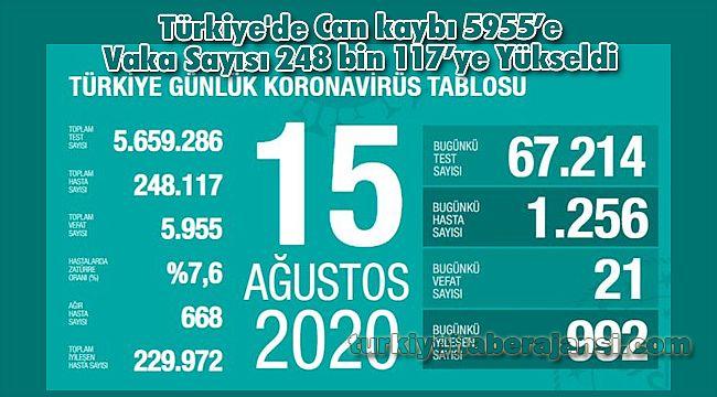 Türkiye'de Can kaybı 5955'e Vaka Sayısı 248 bin 117'ye Yükseldi