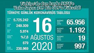 Türkiye'de Can kaybı 5974'e Vaka Sayısı 249 bin 309'a Yükseldi