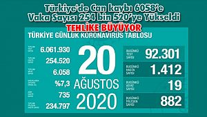 Türkiye'de Can kaybı 6058'e Vaka Sayısı 254 bin 520'ye Yükseldi
